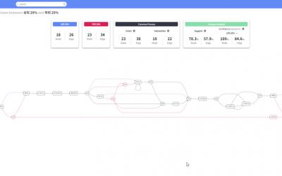 BPMN을 활용한 프로세스 분석