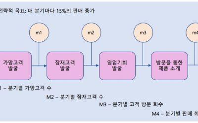 프로세스 마이닝을 이용한 프로세스 성과 측정