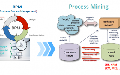 실무자를 위한 프로세스마이닝 개념 이해하기(2)