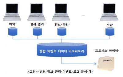 프로세스마이닝 분석을 위한 데이터 요소