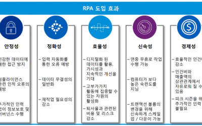 프로세스 마이닝과 RPA(Robotic Process Automation)