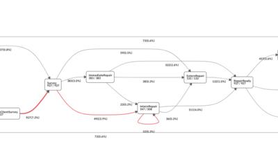 프로디스커버리 Frequency Based Map 소개