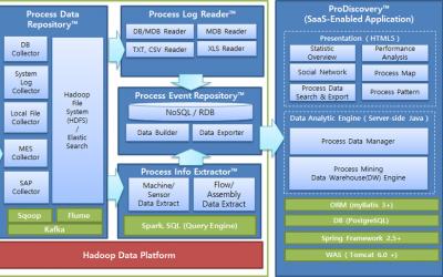 프로세스 마이닝(Process Mining) 분석 시스템 구축