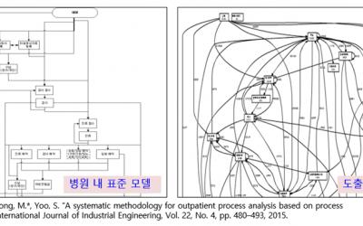 프로세스 마이닝 분석 사례