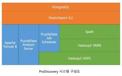 프로디스커버리(ProDiscovery) 시스템 구성 소개