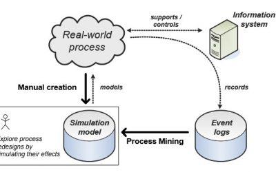 시뮬레이션에서의 Process Mining(프로세스 마이닝) 활용
