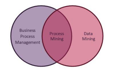 BPM, RPA 그리고 Process Mining(프로세스마이닝)