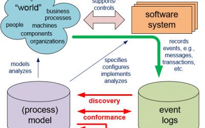 이벤트 로그와 프로세스 모델의 관계
